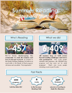 Summer Reading Infographic 2017